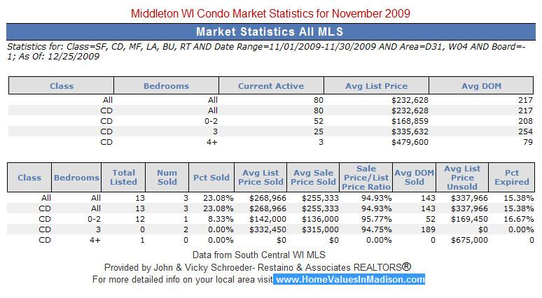 Middleton WI Real Estate Condo Market Statistics for November 2009