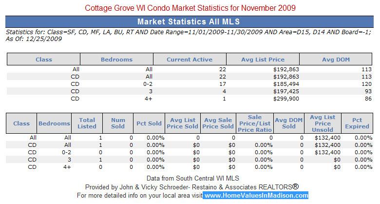 Cottage Grove WI Real Estate Condo Market Statistics for November 2009