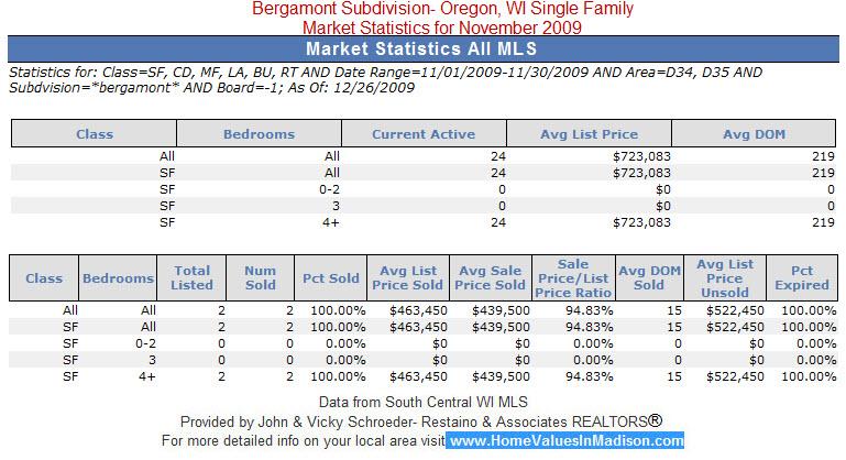 Bergamont Subdivision- Oregon, WI Single Family Market Statistics for November 2009