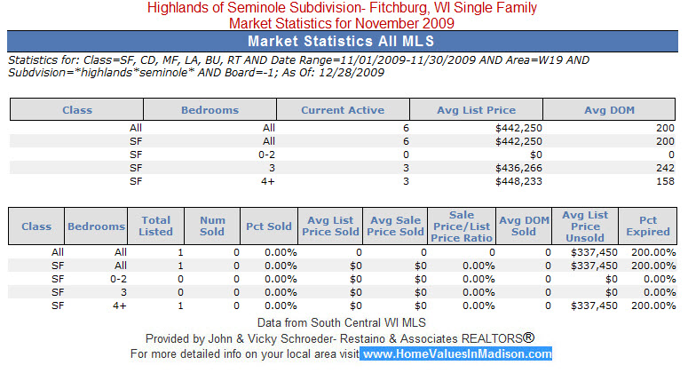 Highlands of Seminole Fitchburg, WI Real Estate Market Statistics for Single Family Homes in November 2009