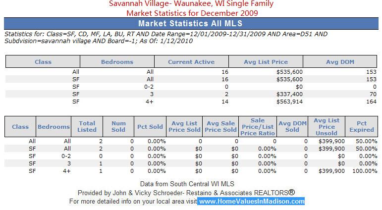 Savannah Village Waunakee WI Single Family Market Statistics for December 2009