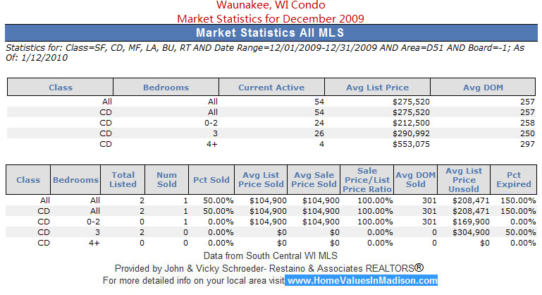 Waunakee, WI Condo Market Statistics for December 2009