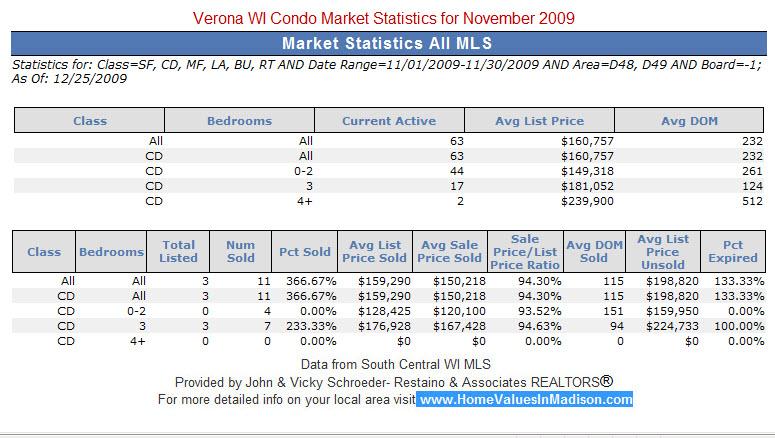 Verona WI Real Estate Condo Market Statistics for November 2009