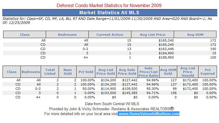 Deforest Real Estate Condo Market Statistics for November 2009
