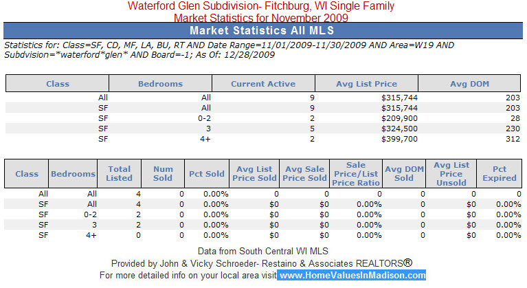 Waterford Glen Subdivision Real Estate Fitchburg, WI Market Statistics for November 2009