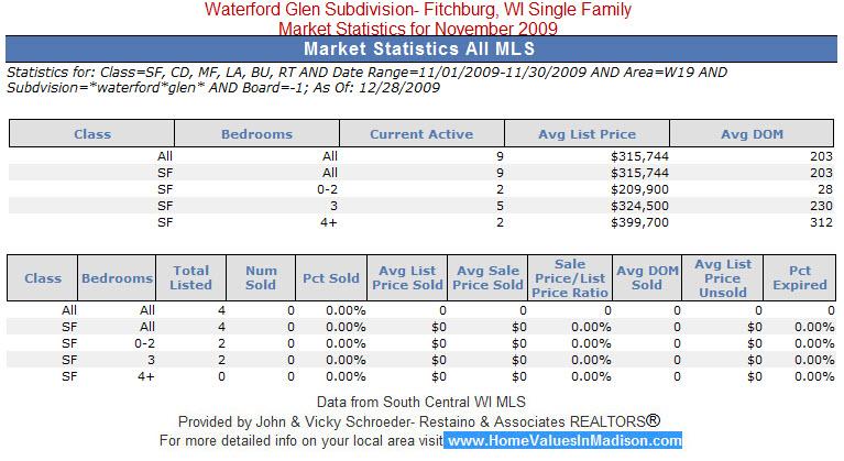 Waterford Glen Subdivision Real Estate Fitchburg, WI Market Statistics for November 2009