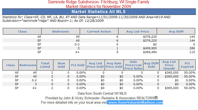 Seminole Ridge Fitchburg, WI Real Estate Market Statistics for November 2009