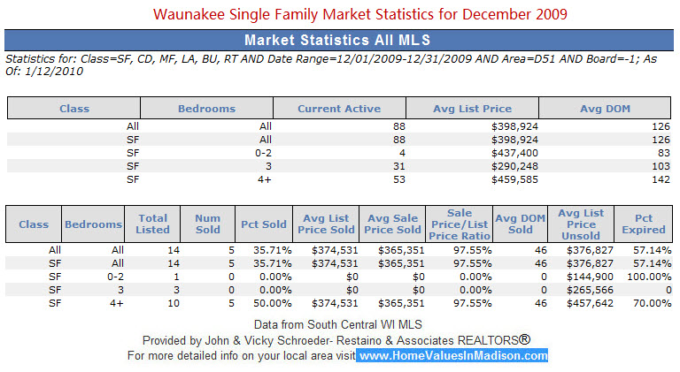 Waunakee, WI Single Family Market Statistics for December 2009