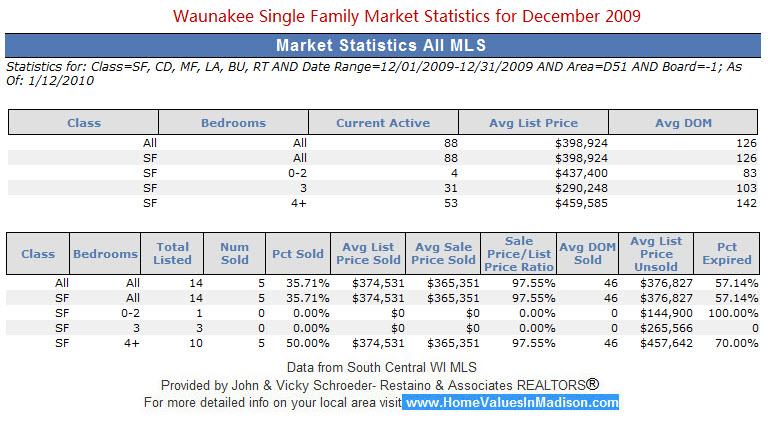Waunakee, WI Single Family Market Statistics for December 2009