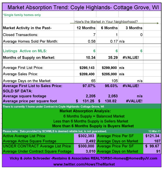 Coyle Highlands Cottage Grove Absorption