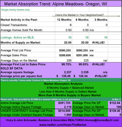Alpine Meadows Oregon Absorption