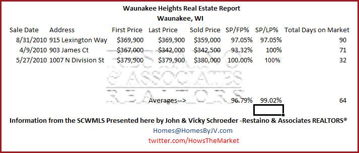Waunakee Heights