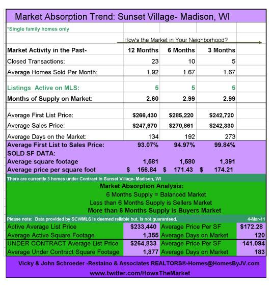 Sunset Village Absorption