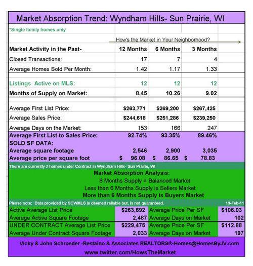 Wyndham Hills Absorption