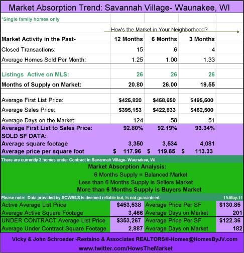 Savannah Village Absorption 5-15